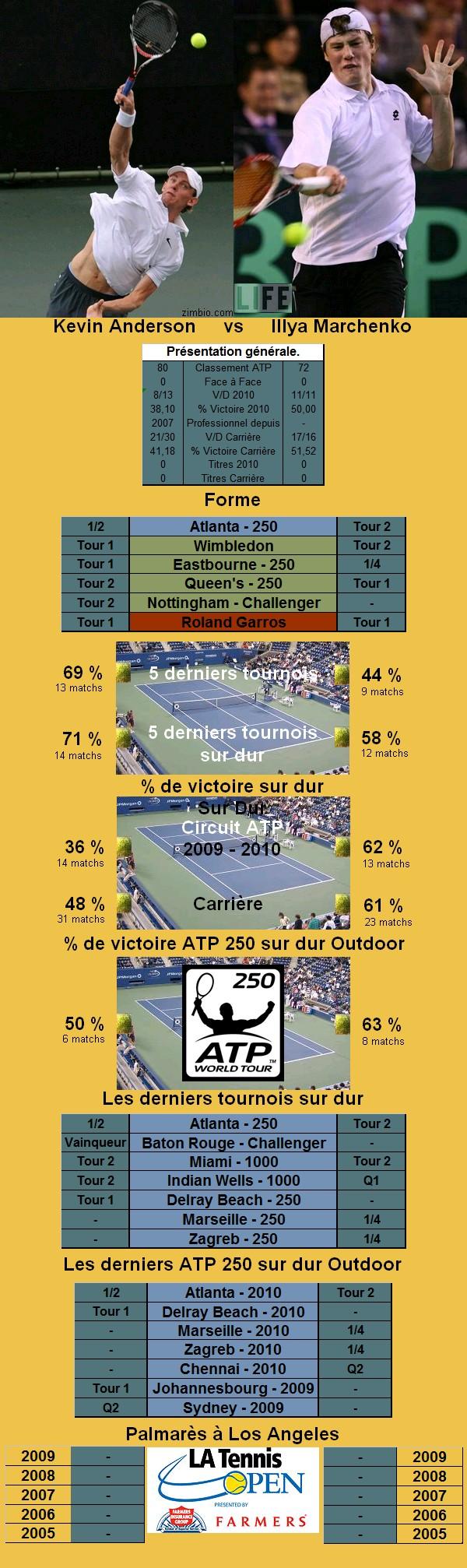 Statistiques tennis de Anderson contre Marchenko à Los Angeles
