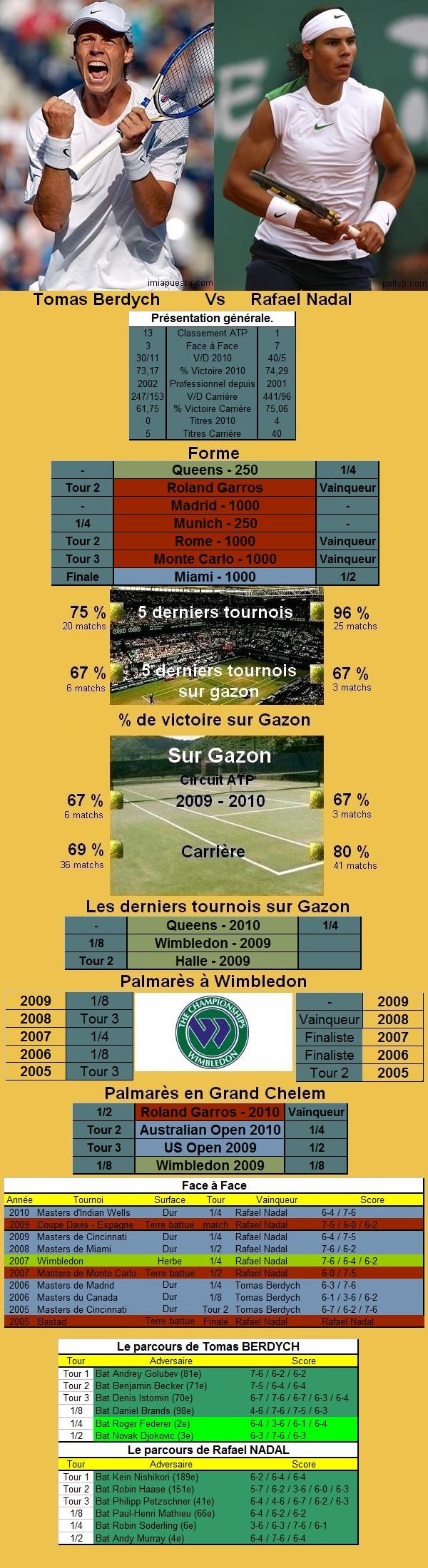 Statistiques tennis de Berdych contre Nadal à Wimbledon