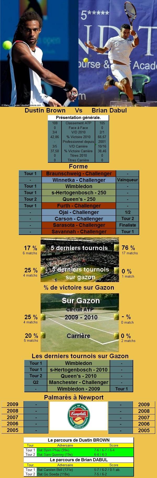 Statistiques tennis de Brown contre Dabul à Newport