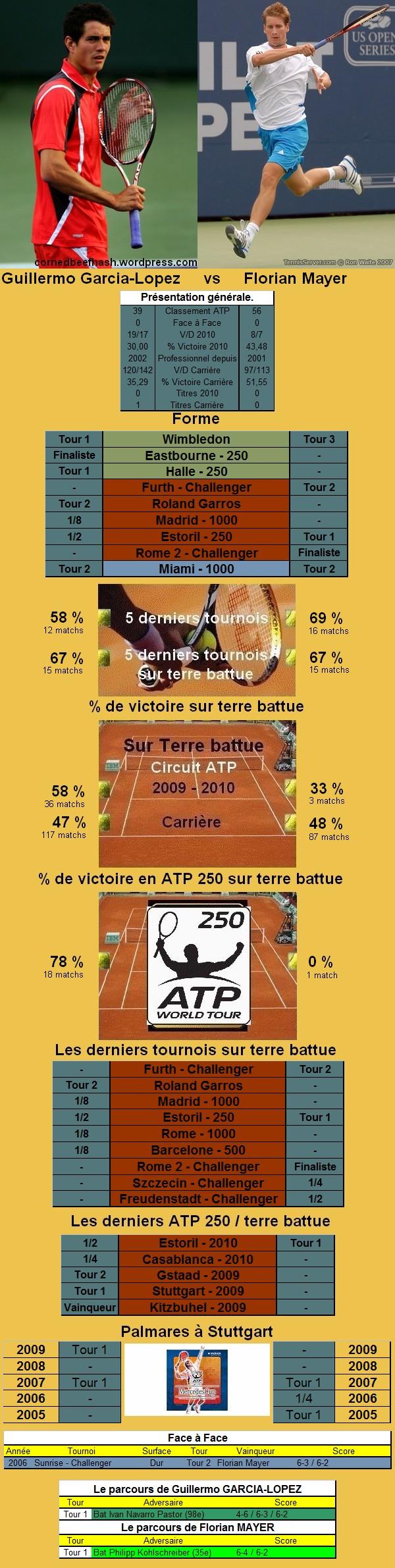 Statistiques tennis de Garcia Lopez contre Mayer à Stuttgart