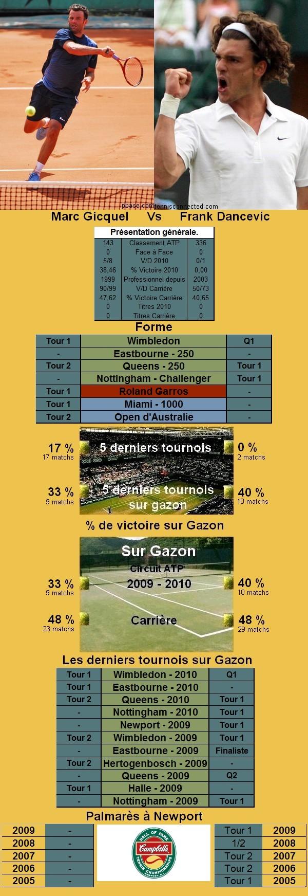 Statistiques tennis de Gicquel contre Dancevic à Newport