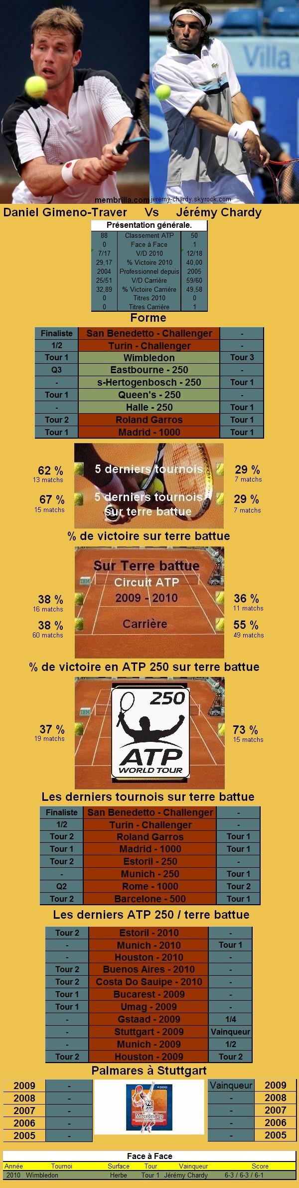 Statistiques tennis de Gimeno Traver contre Chardy à Stuttgart