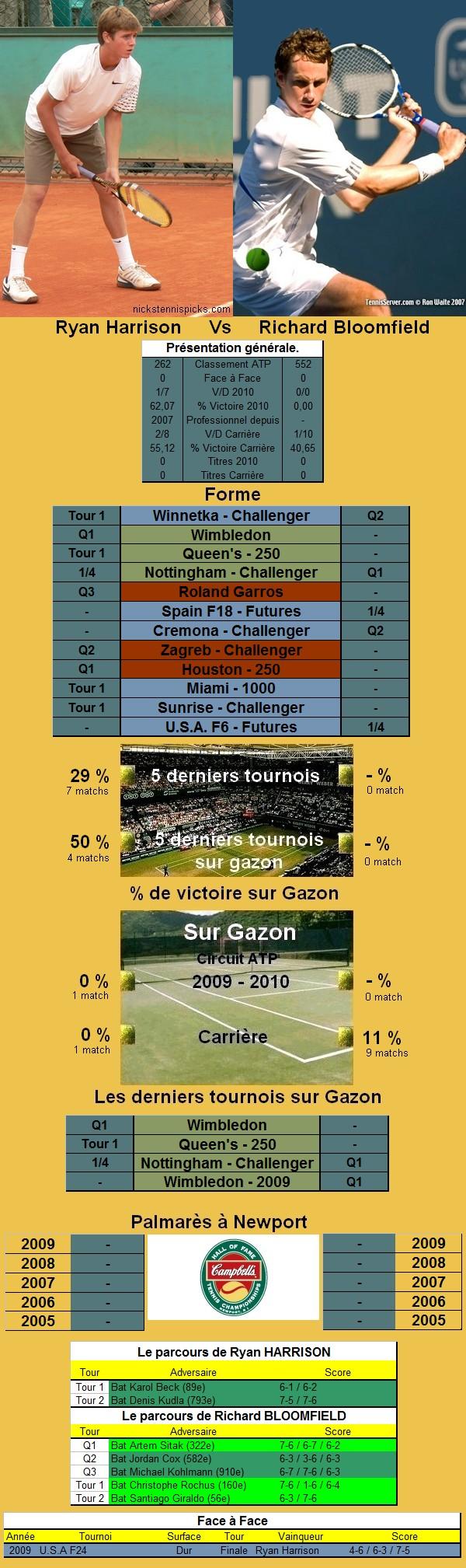 Statistiques tennis de Harrison contre Bloomfield à Newport