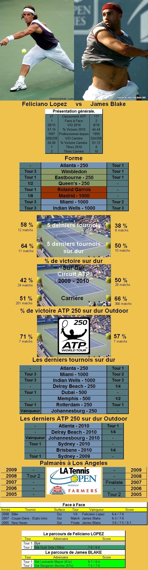 Statistiques tennis de Lopez contre Blake à Los Angeles
