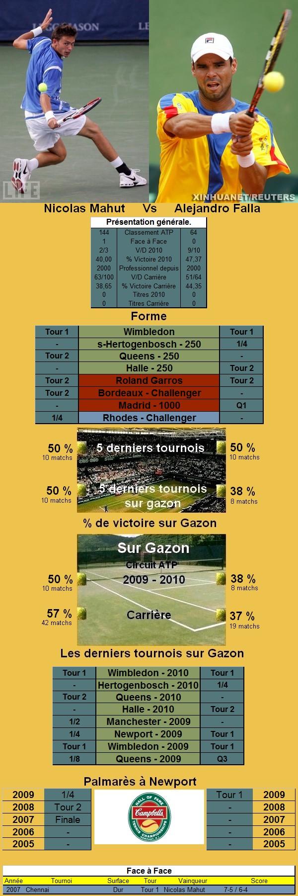 Statistiques tennis de Mahut contre Falla à Newport