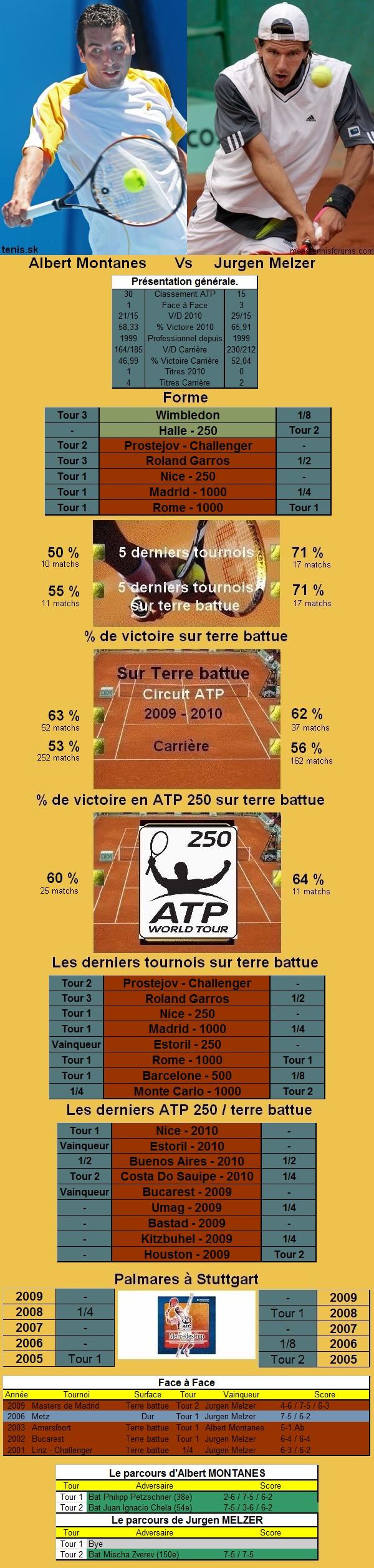 Statistiques tennis de Montanes contre Melzer à Stuttgart