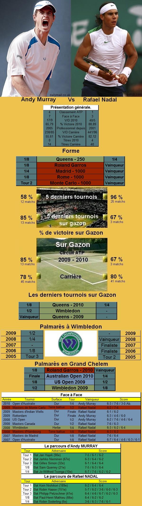 Statistiques tennis de Murray contre Nadal à Wimbledon