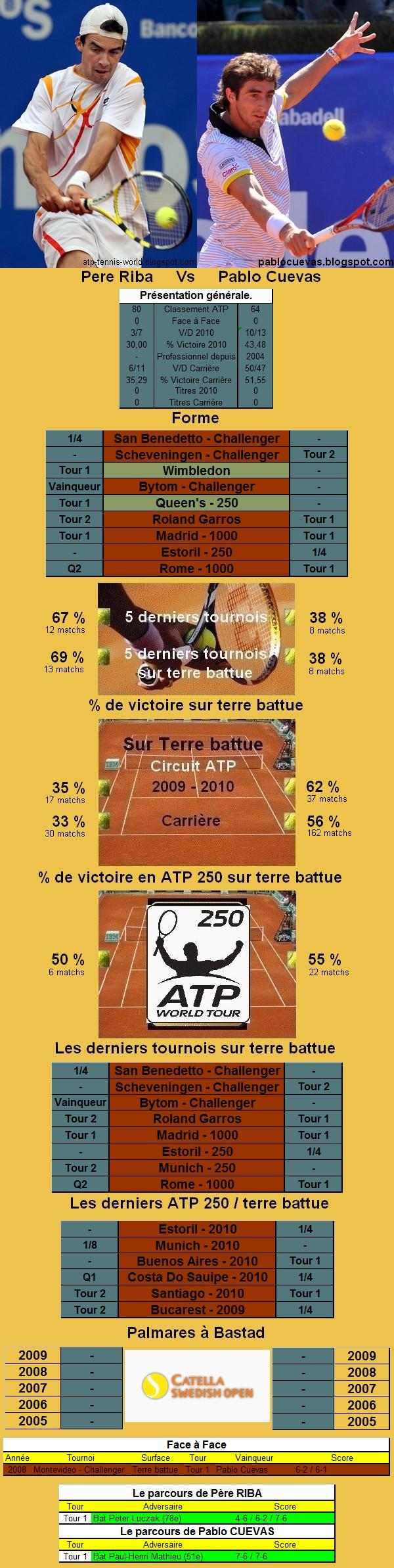 Statistiques tennis de Riba contre Cuevas à Bastad