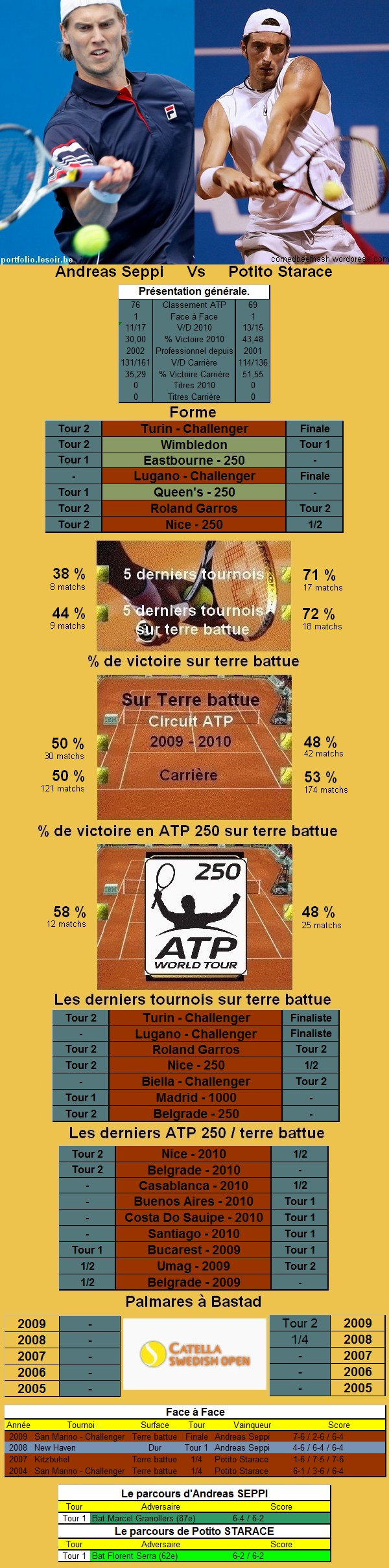 Statistiques tennis de Seppi contre Starace à Bastad