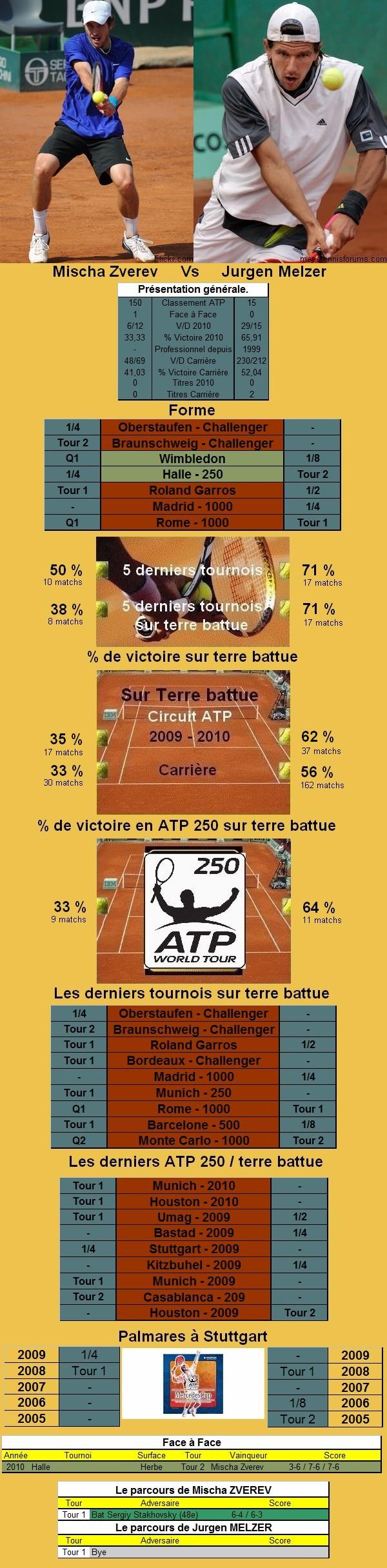 Statistiques tennis de Zverev contre Melzer à Stuttgart