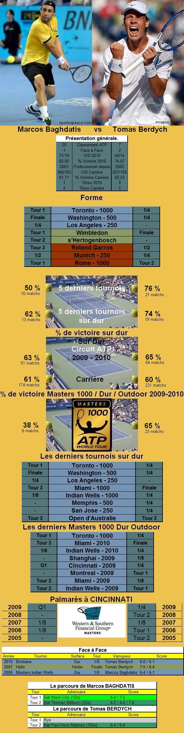Statistiques tennis de Baghdatis contre Berdych à Cincinnati