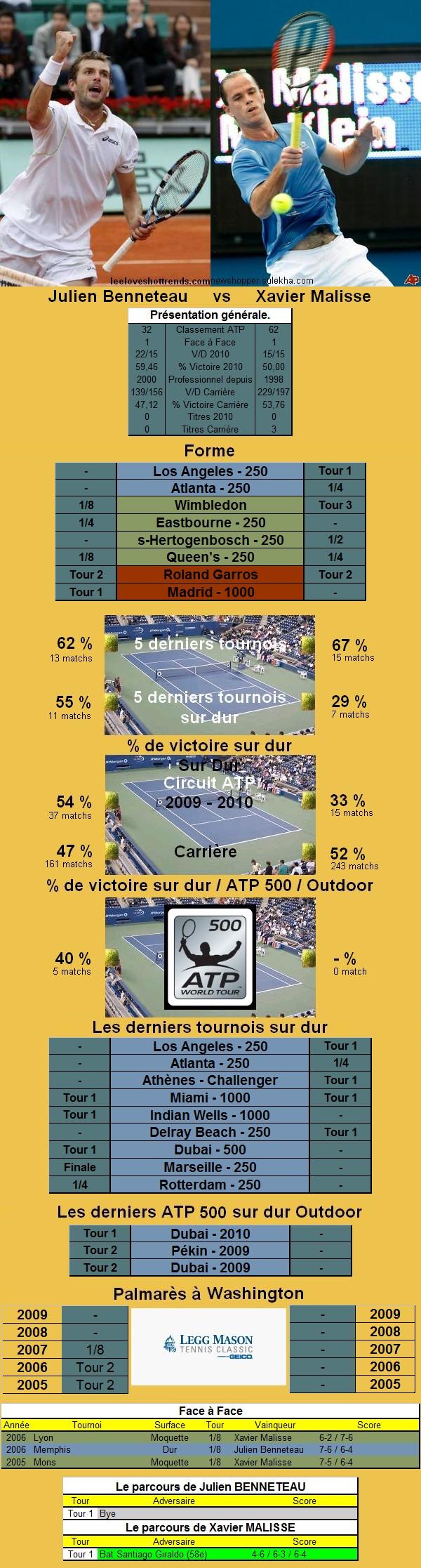 Statistiques tennis de Benneteau contre Malisse à Washington
