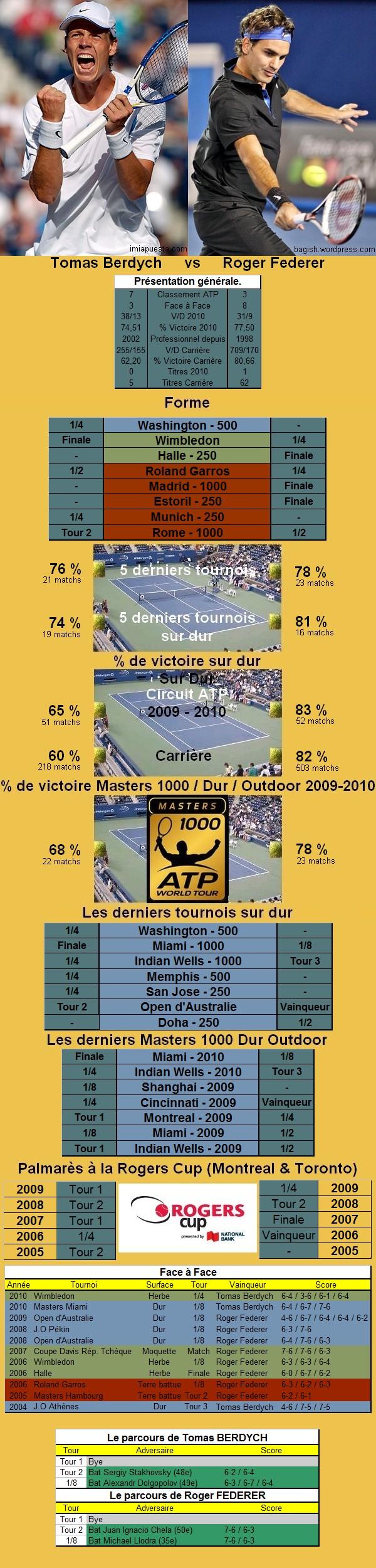 Statistiques tennis de Berdych contre Federer à Toronto