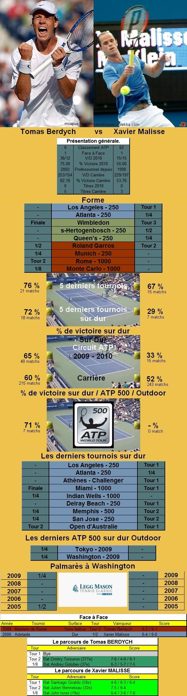Statistiques tennis de Berdych contre Malisse à Washington