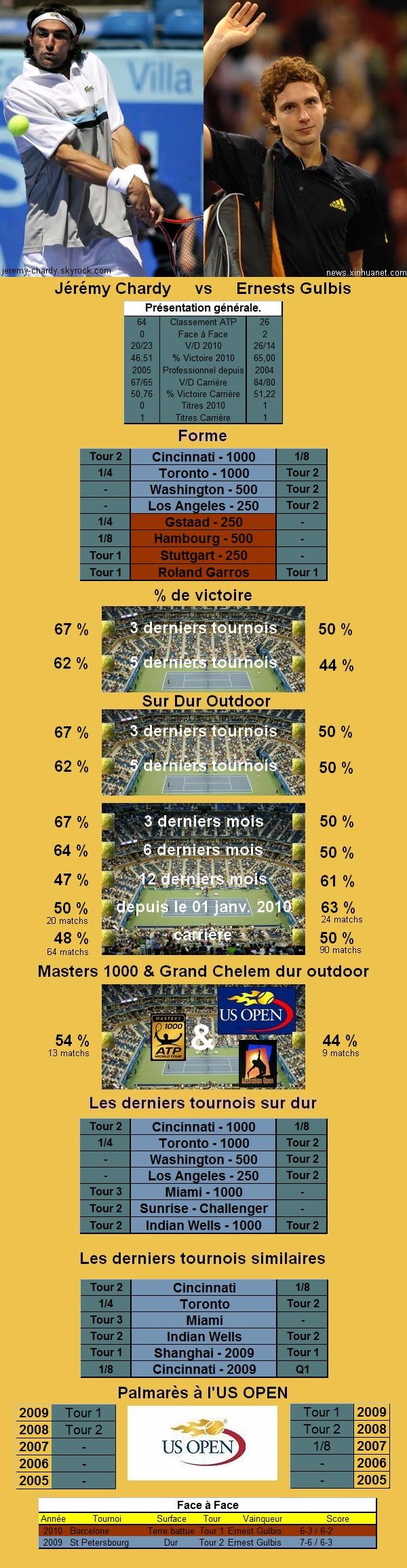 Statistiques tennis de Chardy contre Gulbis à l'US OPEN