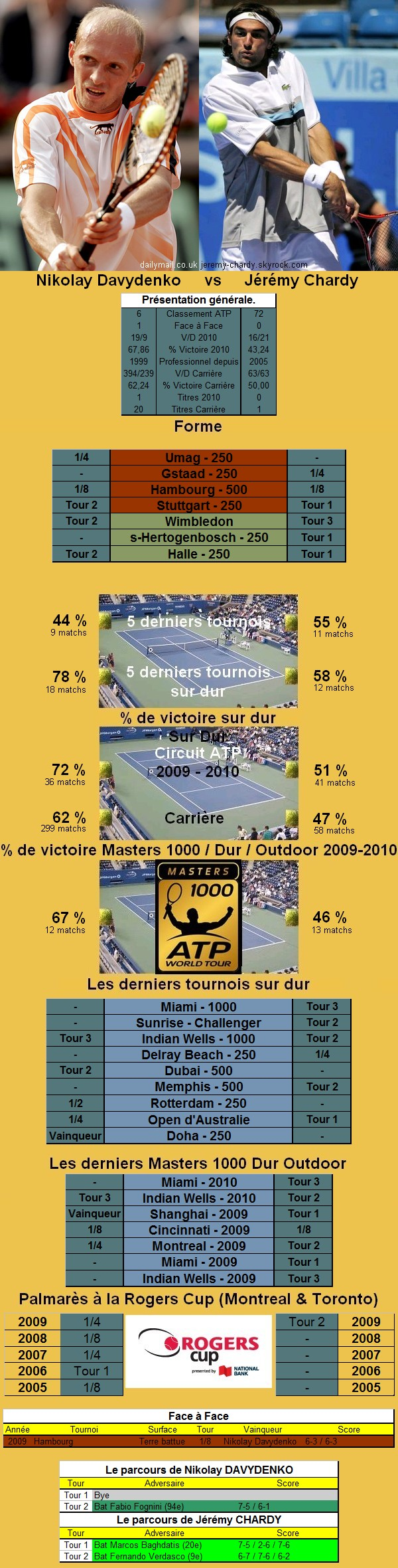 Statistiques tennis de Davydenko contre Chardy à Toronto
