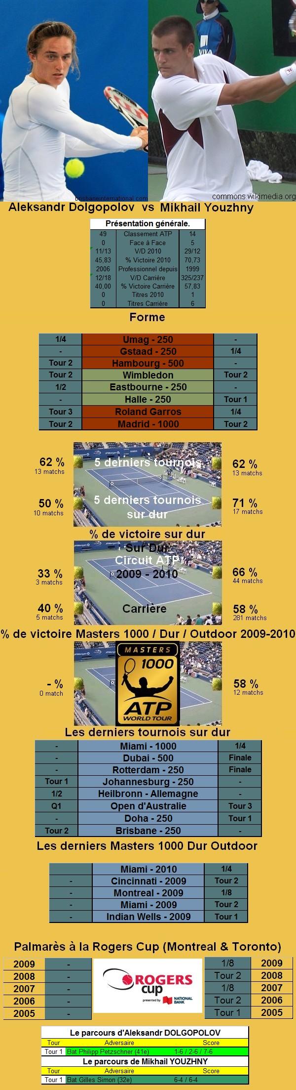 Statistiques tennis de Dolgopolov contre Youzhny à Toronto