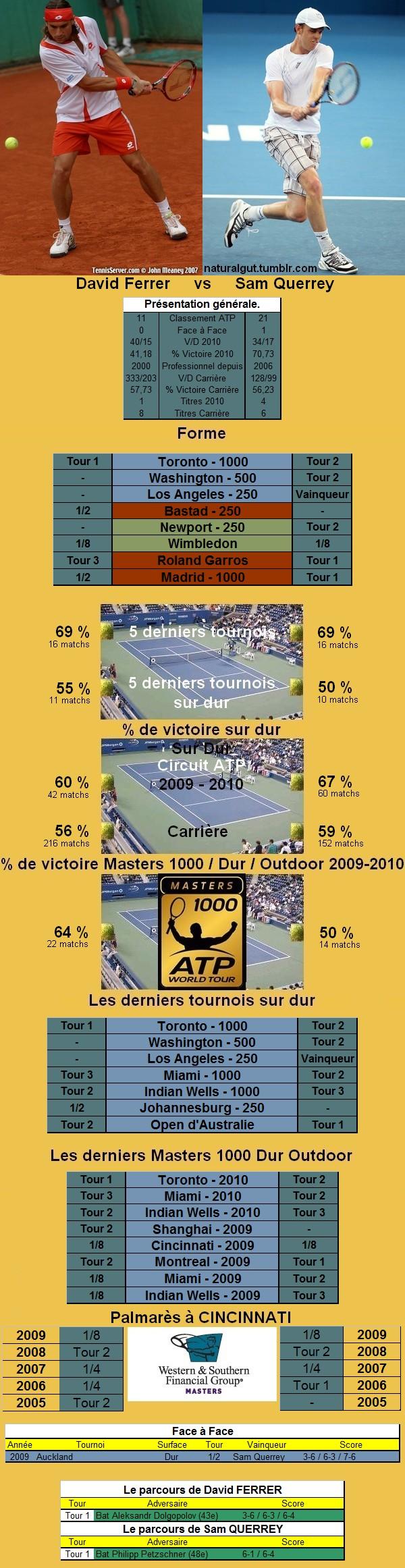 Statistiques tennis de Ferrer contre Querrey à Cincinnati