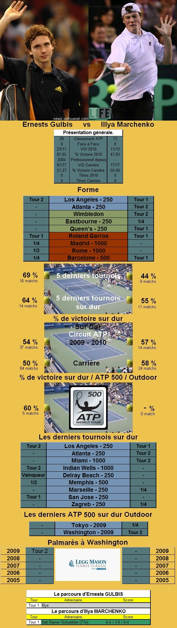 Statistiques tennis de Gulbis contre Marchenko à Washington