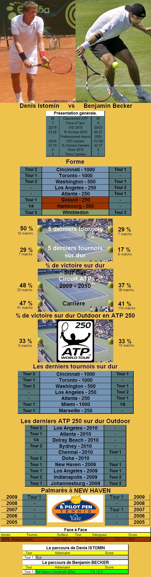 Statistiques tennis de Istomin contre Becker à New Haven