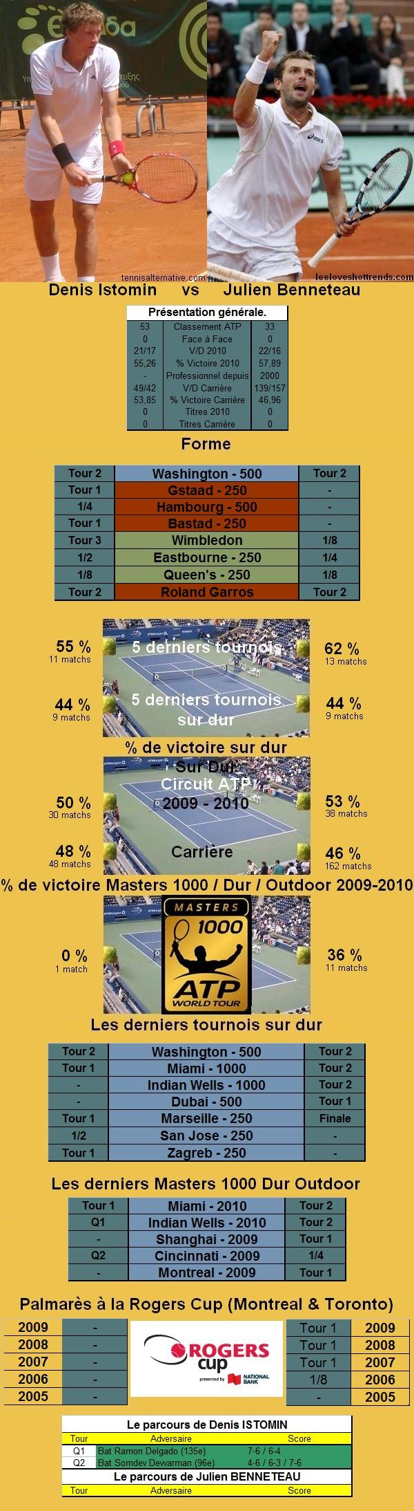 Statistiques tennis de Istomin contre Benneteau à Toronto