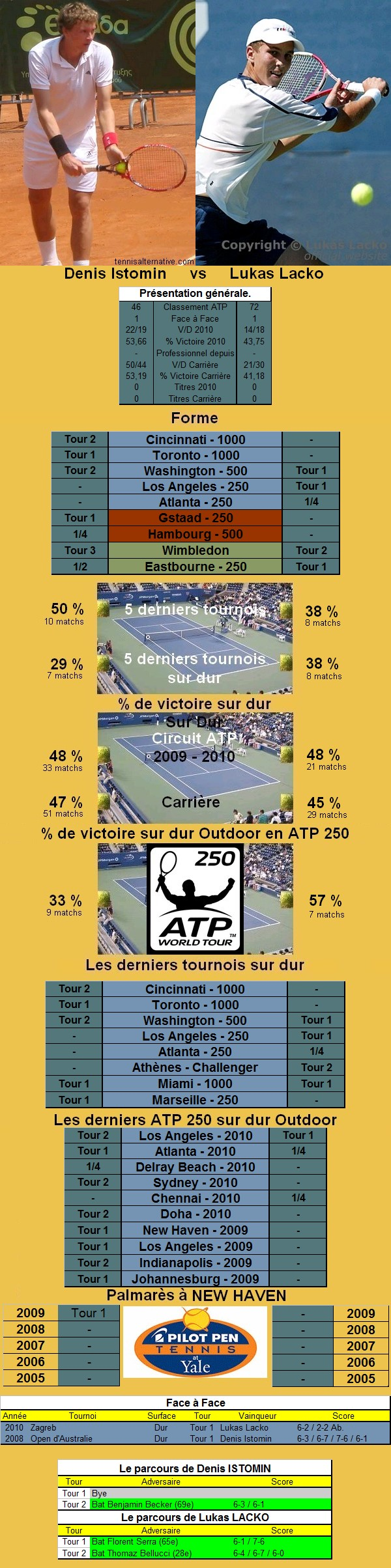 Statistiques tennis de Istomin contre Lacko à New Haven