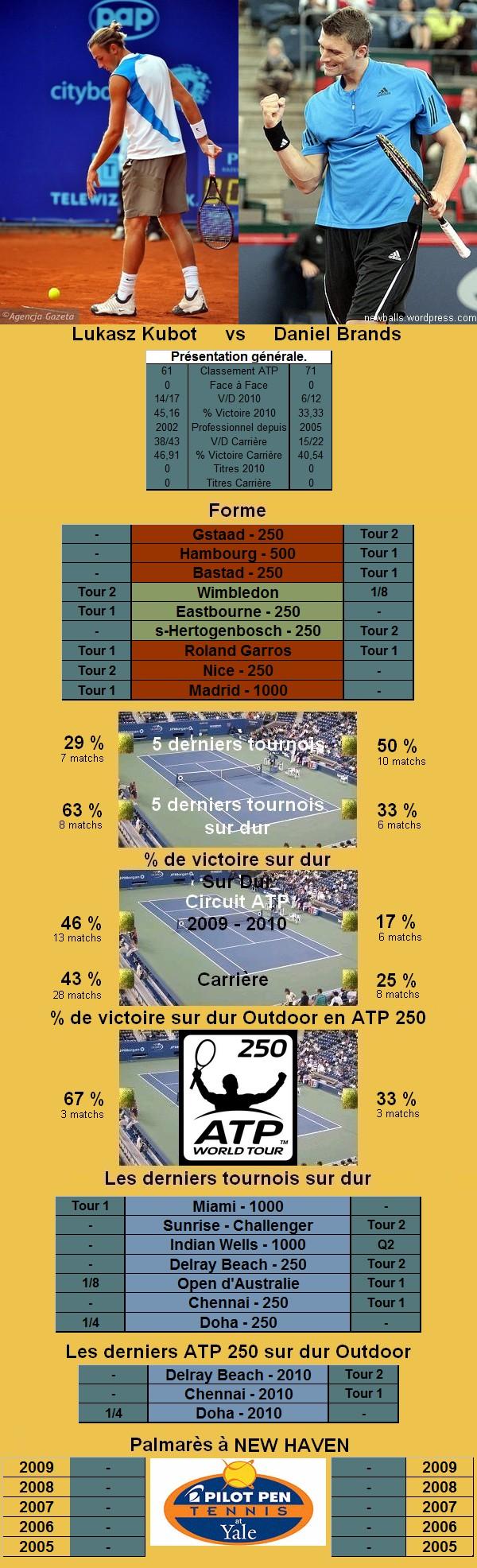 Statistiques tennis de Kubot contre Brands à New Haven