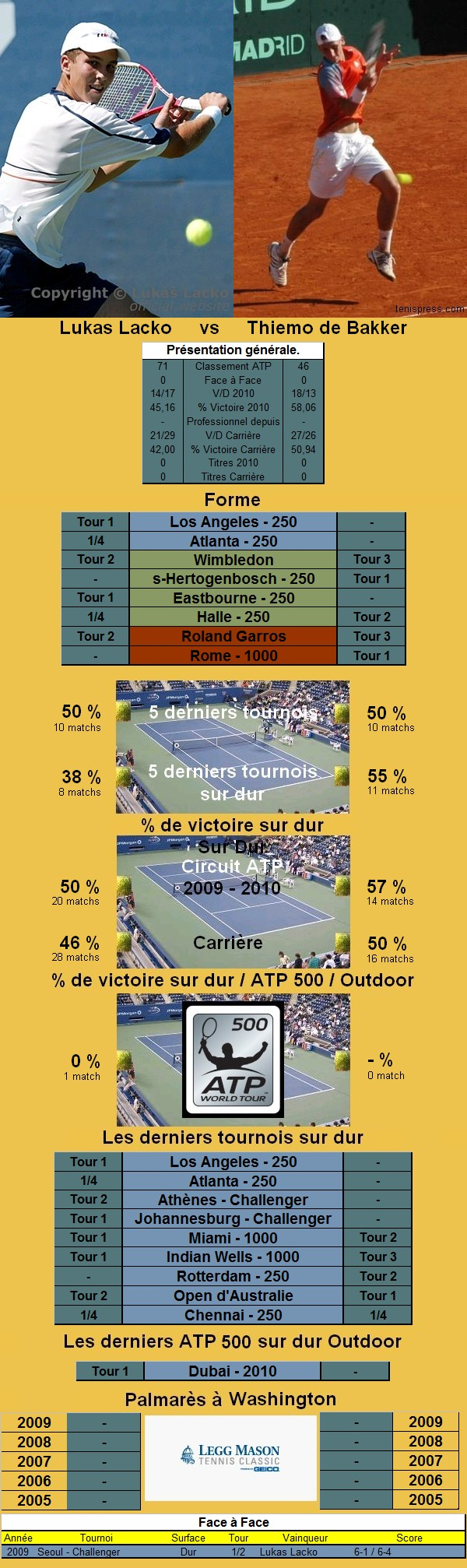 Statistiques tennis de Lacko contre de Bakker à Washington