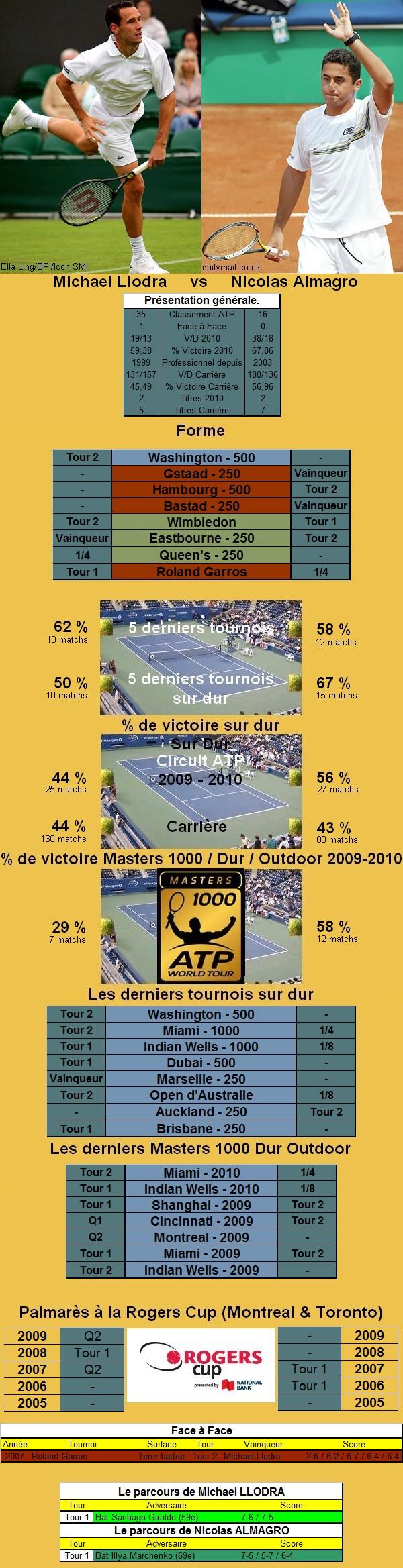 Statistiques tennis de Llodra contre Almagro à Toronto