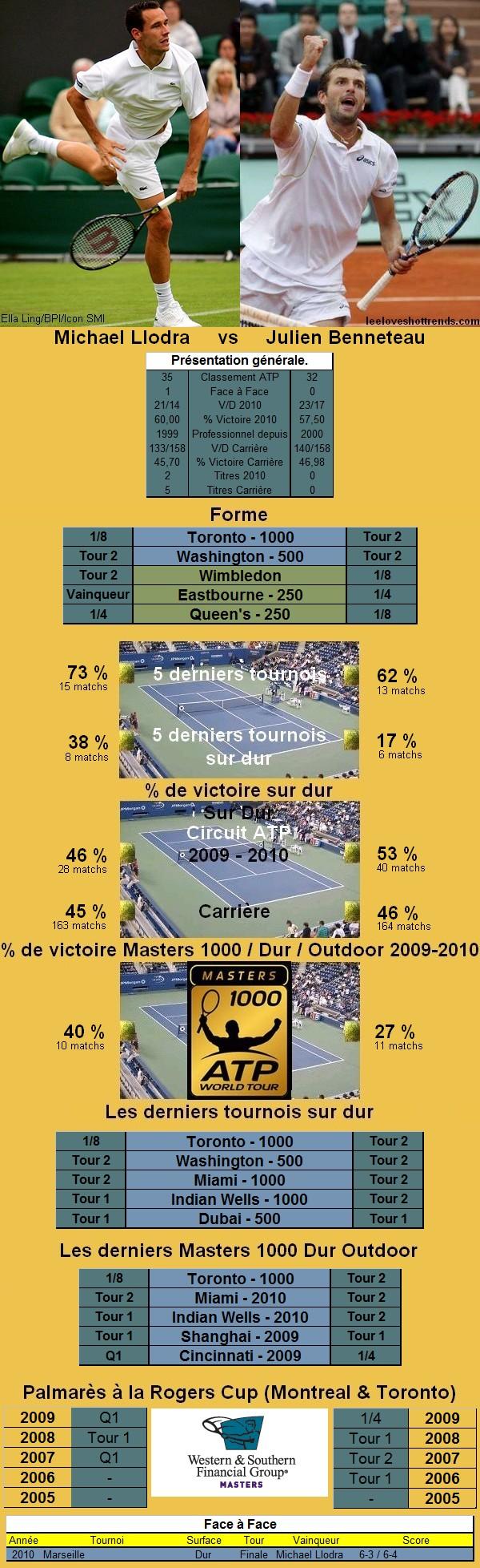 Statistiques tennis de Llodra contre Benneteau à Cincinnati