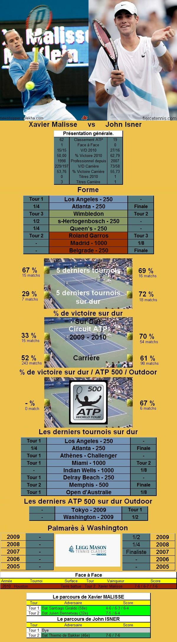 Statistiques tennis de Malisse contre Isner à Washington