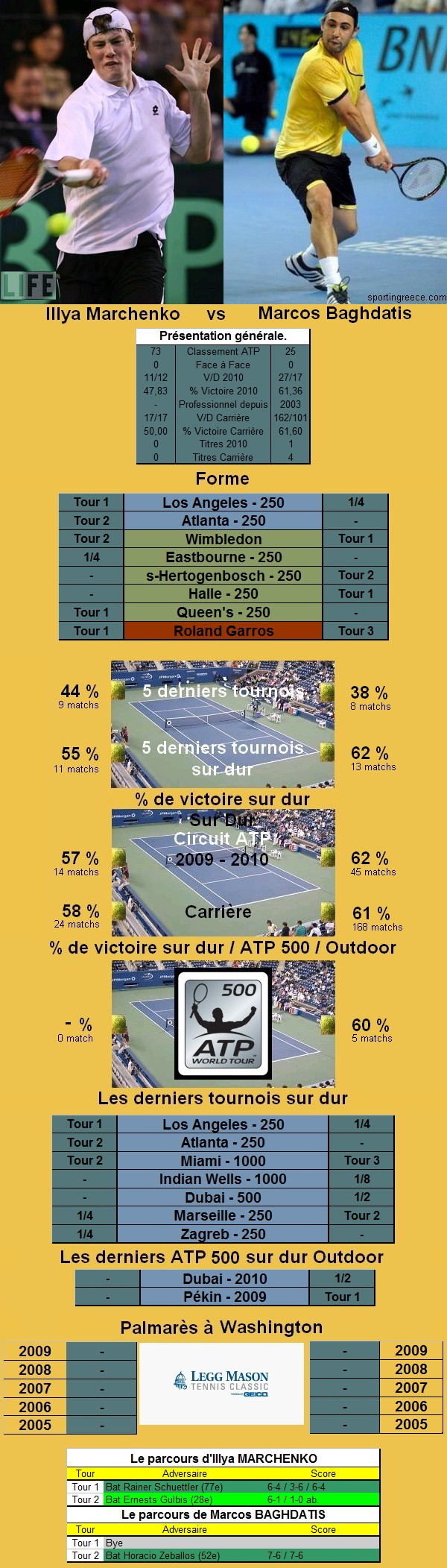 Statistiques tennis de Marchenko contre Baghdatis à Washington