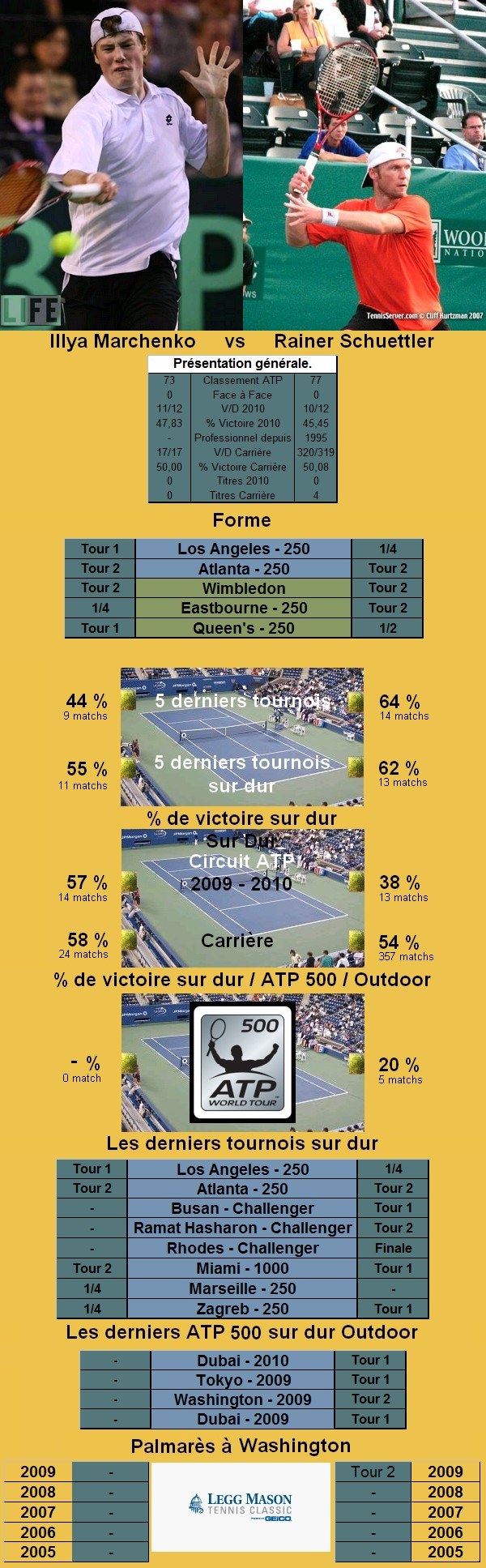 Statistiques tennis de Marchenko contre Schuettler à Washington