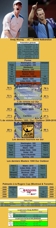 Statistiques tennis de Murray contre Nalbandian à Toronto