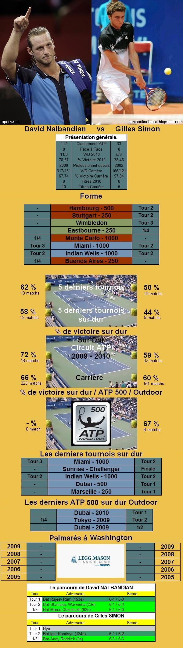 Statistiques tennis de Nalbandian contre Simon à Washington