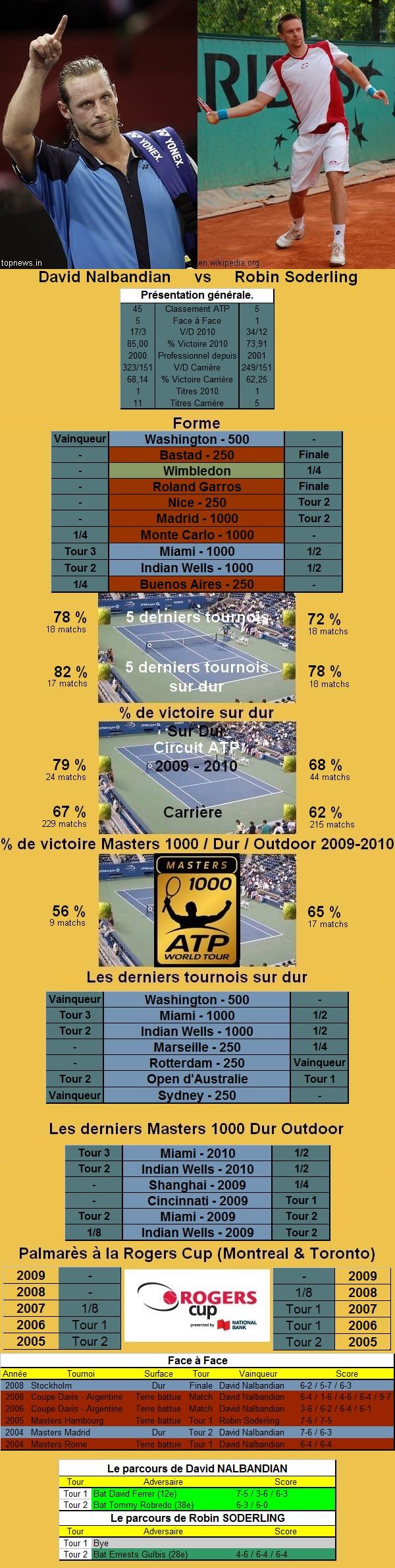 Statistiques tennis de Nalbandian contre Soderling à Toronto