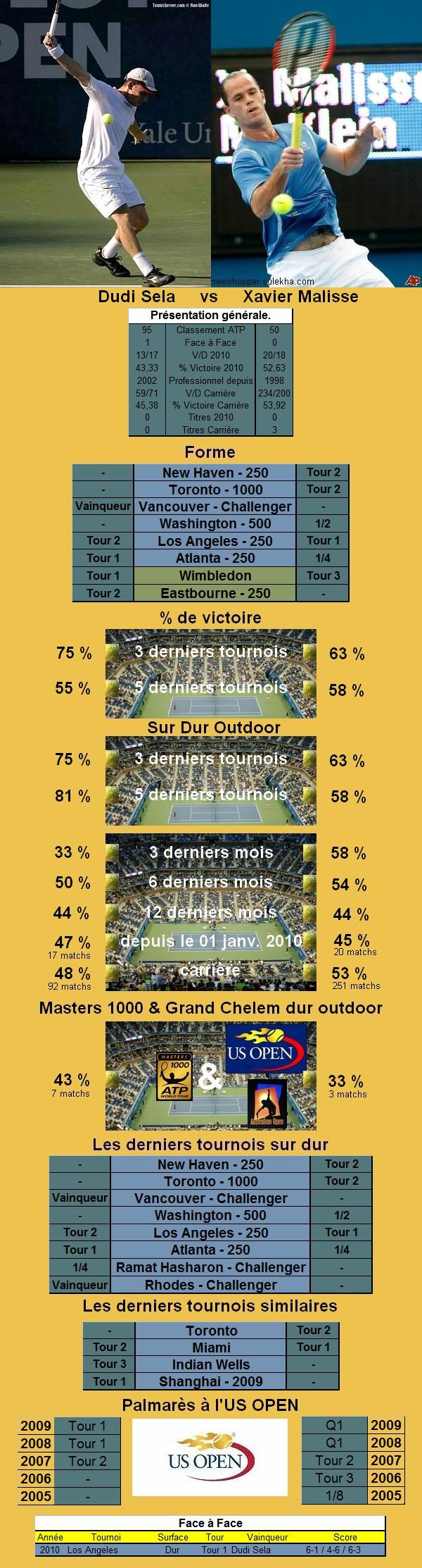 Statistiques tennis de Sela contre Malisse à l'US OPEN