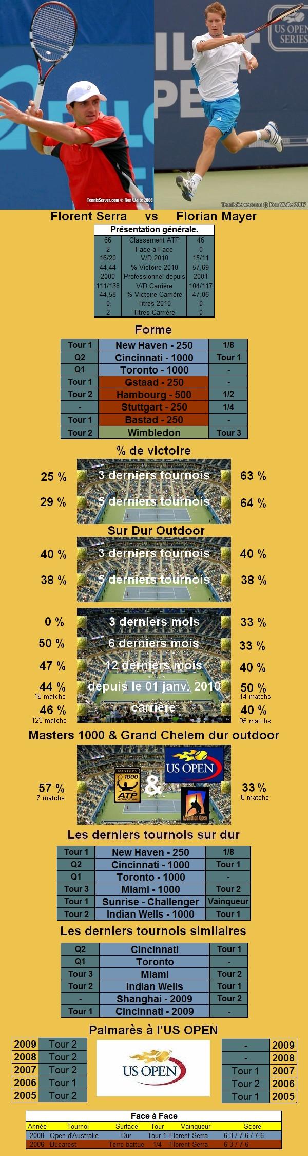 Statistiques tennis de Serra contre Mayer à l'US OPEN