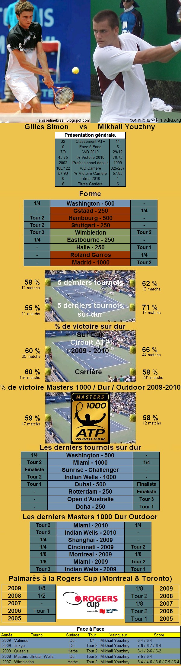 Statistiques tennis de Simon contre Youzhny à Toronto