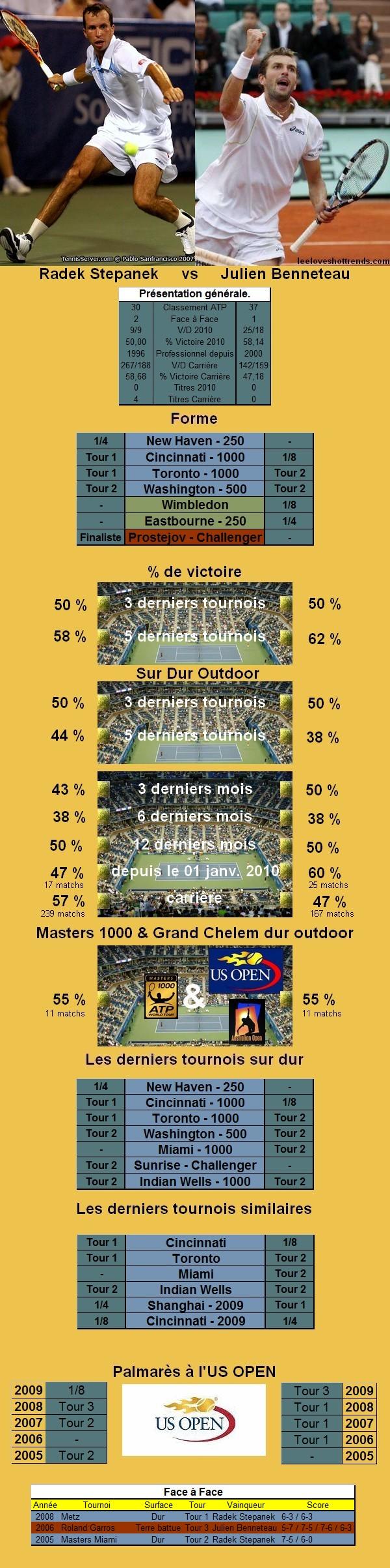Statistiques tennis de Stepanek contre Benneteau à l'US OPEN