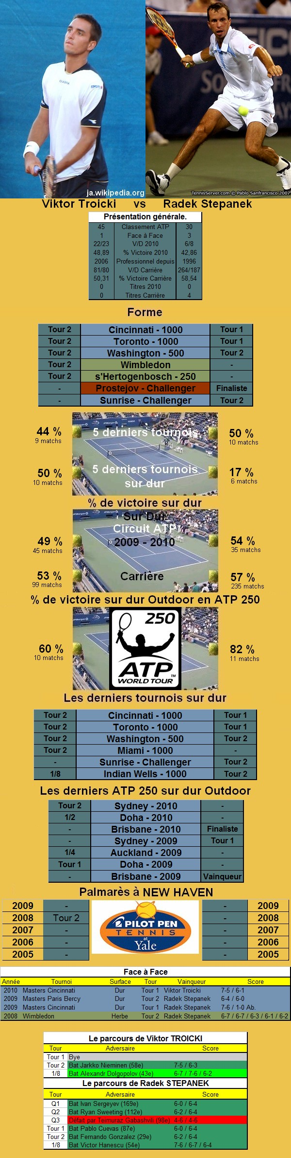 Statistiques tennis de Troicki contre Stepanek à New Haven