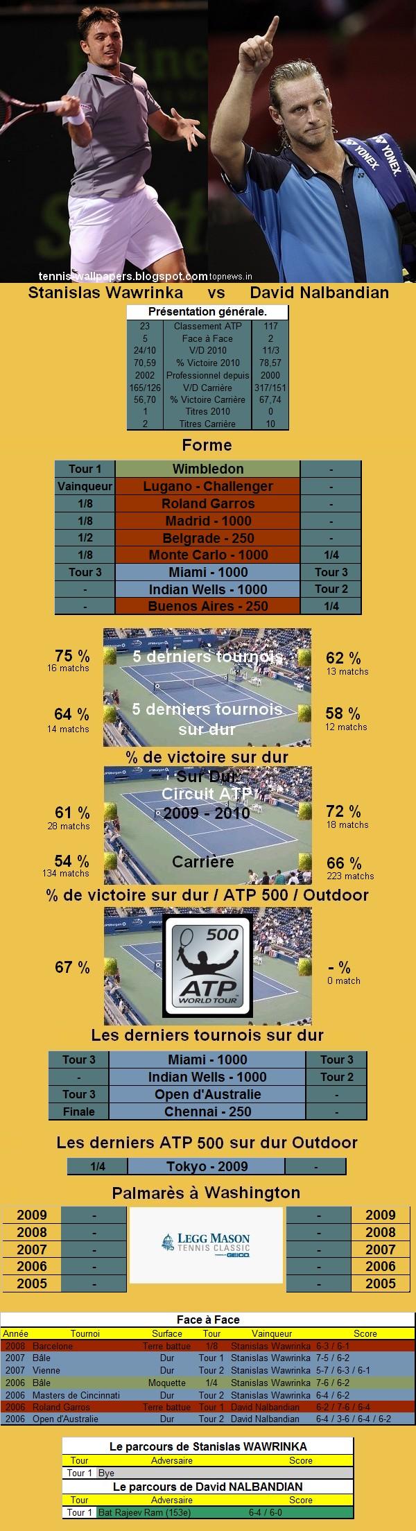 Statistiques tennis de Wawrinka contre Nalbandian à Washington