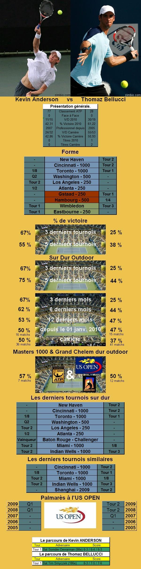 Statistiques tennis de Anderson contre Bellucci à l'US OPEN