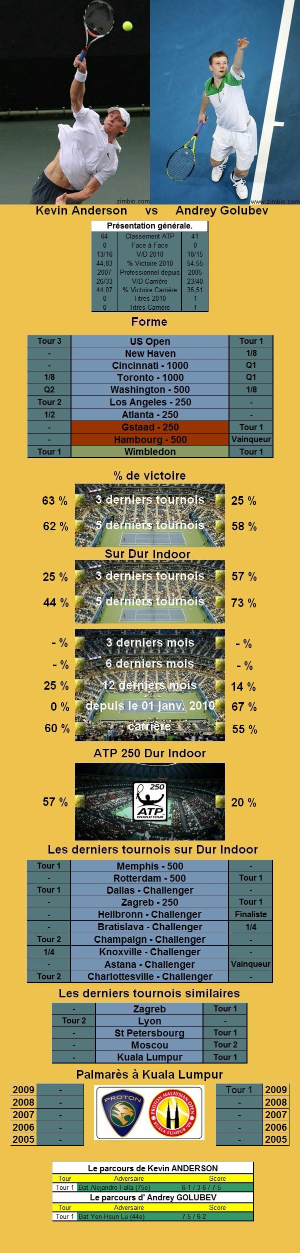 Statistiques tennis de Anderson contre Golubev à Kuala Lumpur