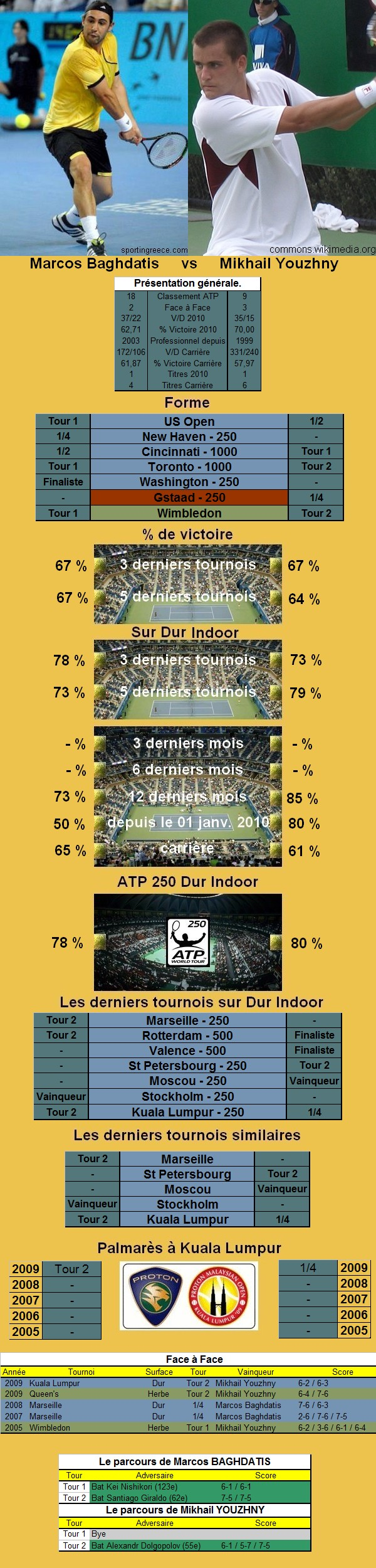 Statistiques tennis de Baghdatis contre Youzhny à Kuala Lumpur