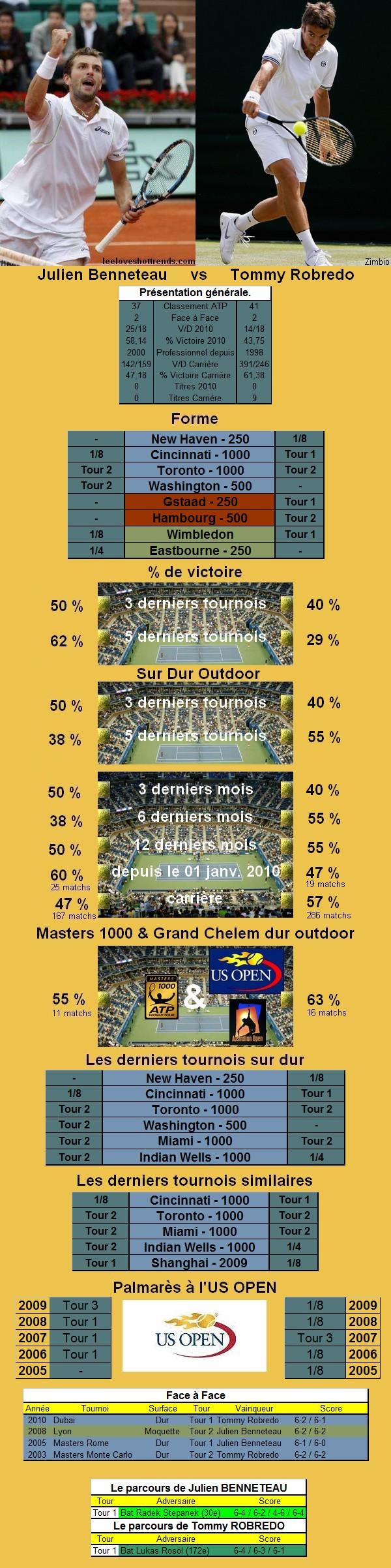 Statistiques tennis de Benneteau contre Robredo à l'US OPEN
