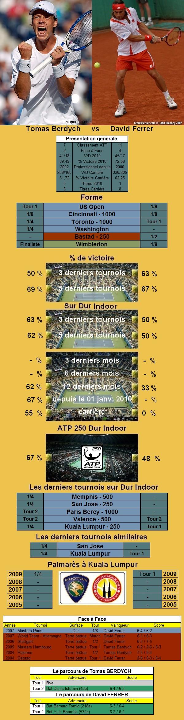 Statistiques tennis de Berdych contre Ferrer à Kuala Lumpur