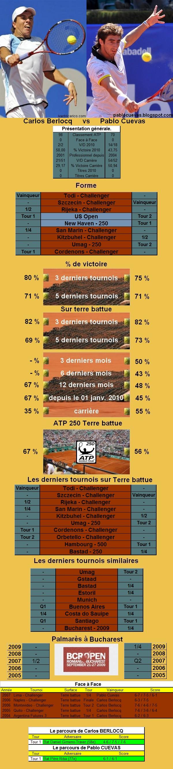 Statistiques tennis de Berlocq contre Cuevas à Bucarest