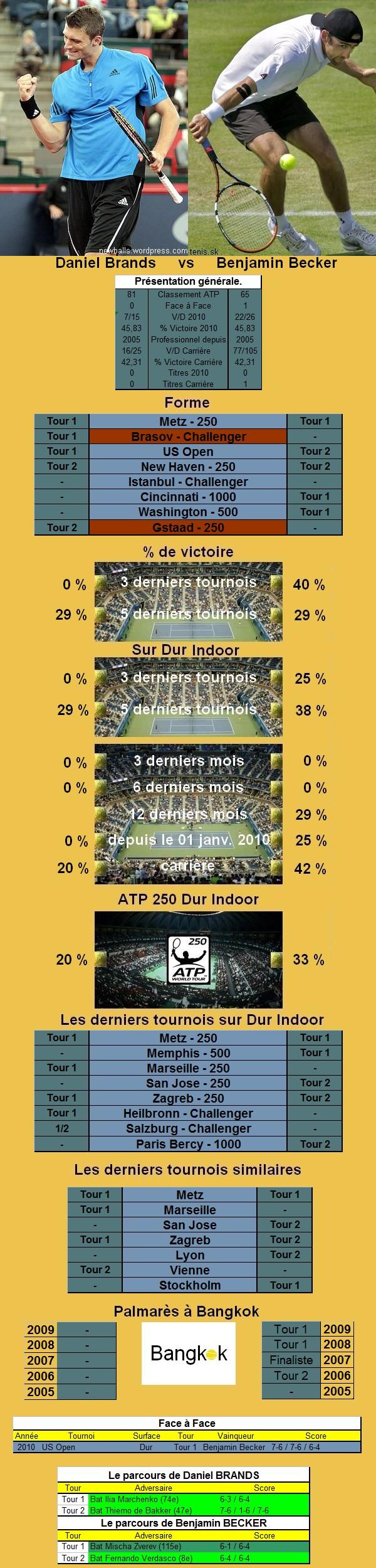 Statistiques tennis de Brands contre Becker à Bangkok