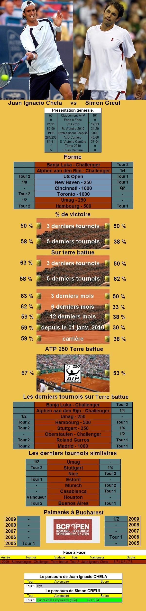 Statistiques tennis de Chela contre Greul à Bucarest